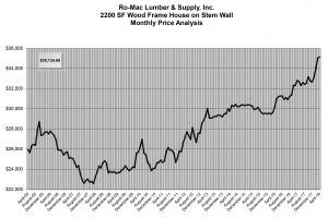Romac Building Supply monthly price analysis for a 2200 square foot