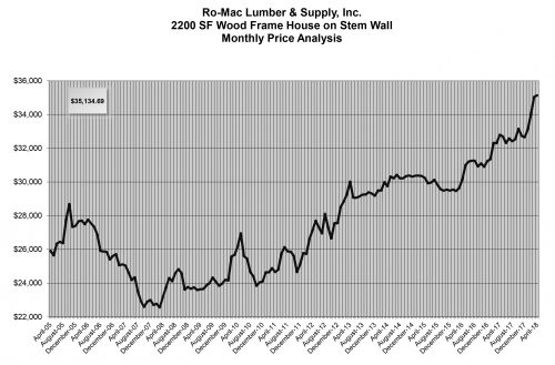Romac Building Supply Graph For New Home Construction